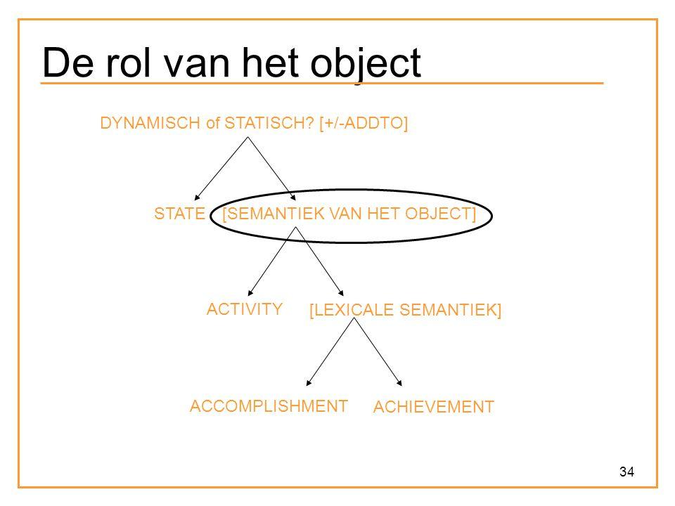 De rol van het object DYNAMISCH of STATISCH [+/-ADDTO] STATE